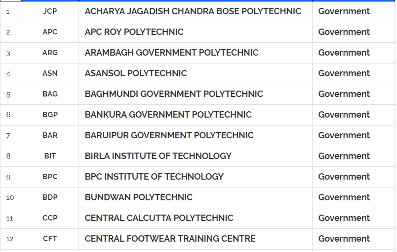 West bengal polytechnic list