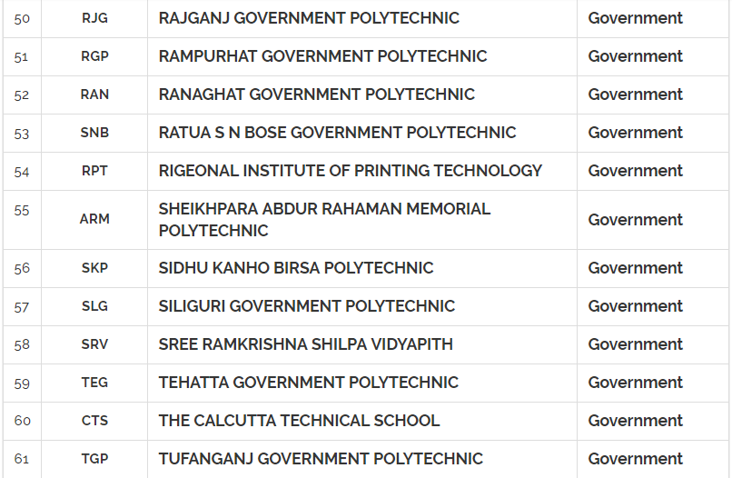 Government Polytechnic colleges in West Bengal